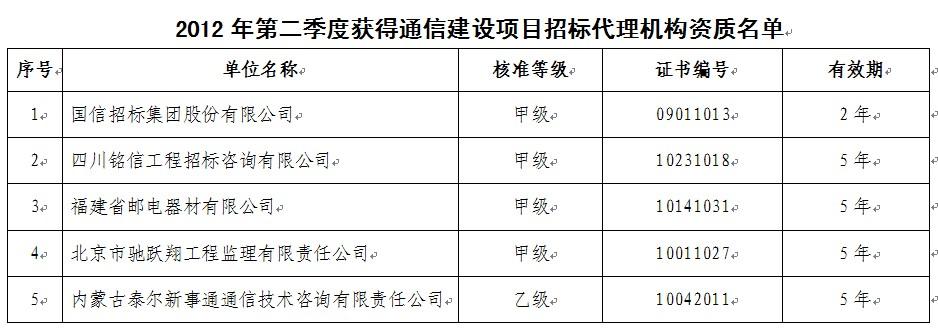 第二季度6家企业获批通信建设监理资质